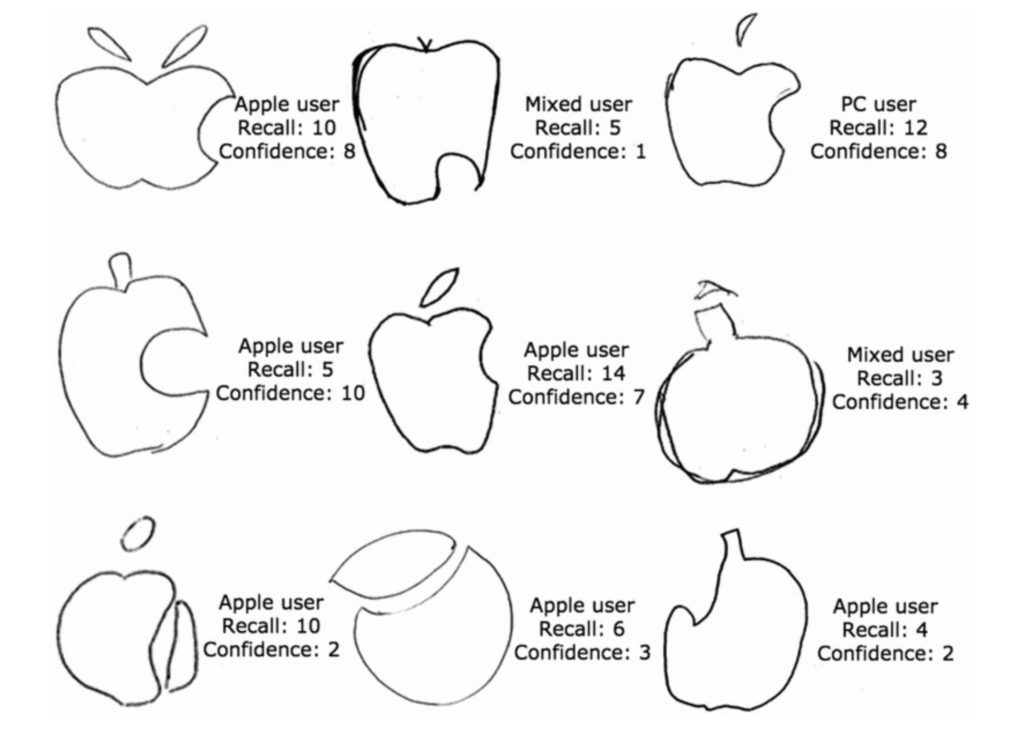 analysis of the apple logo The apple logo is undoubtedly one of the greatest and the most famous logos ever created, having an interesting story behind it the earliest logo of apple made a reference to the apple that fell to the ground and inspired sir isaac newton to formulate his legendary theory of gravity.